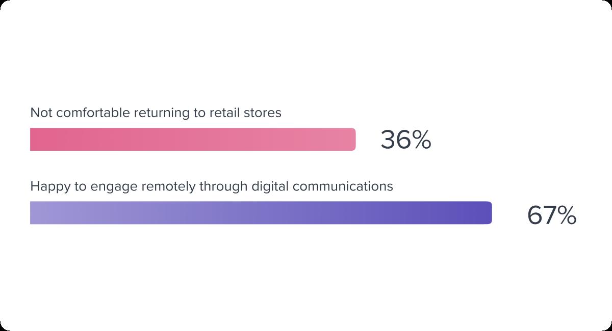 2 shopper statistics