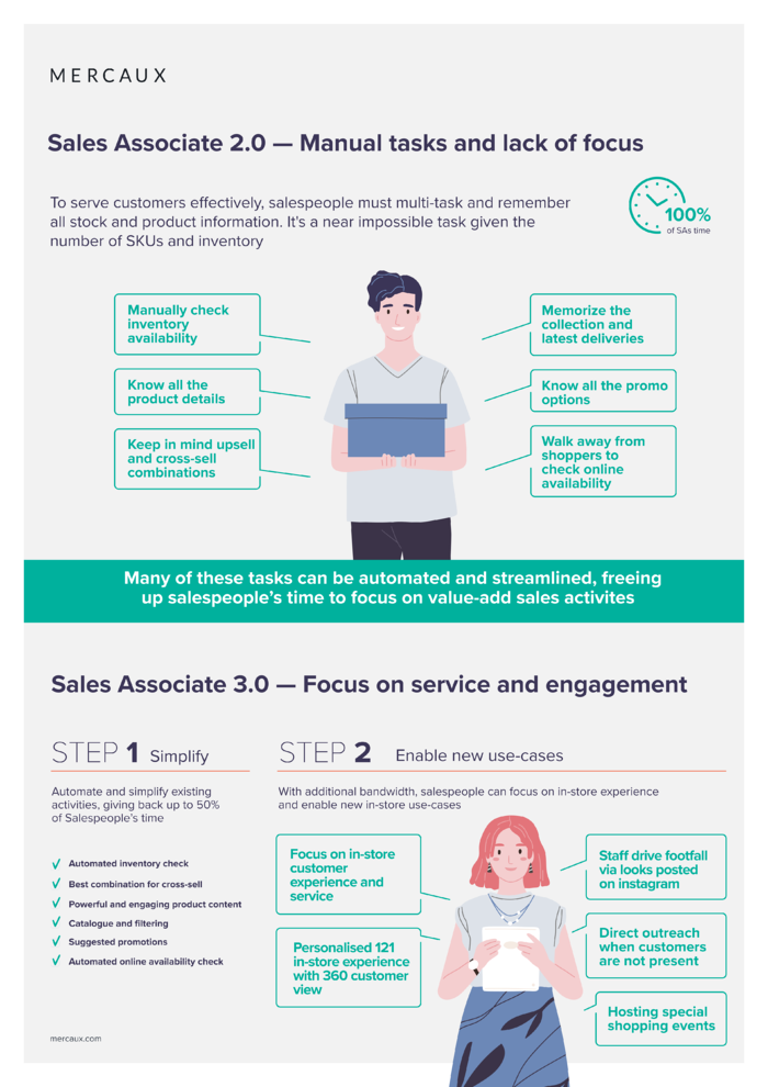 Mercaux - Post-COVID-19 Sales Associate Infographic