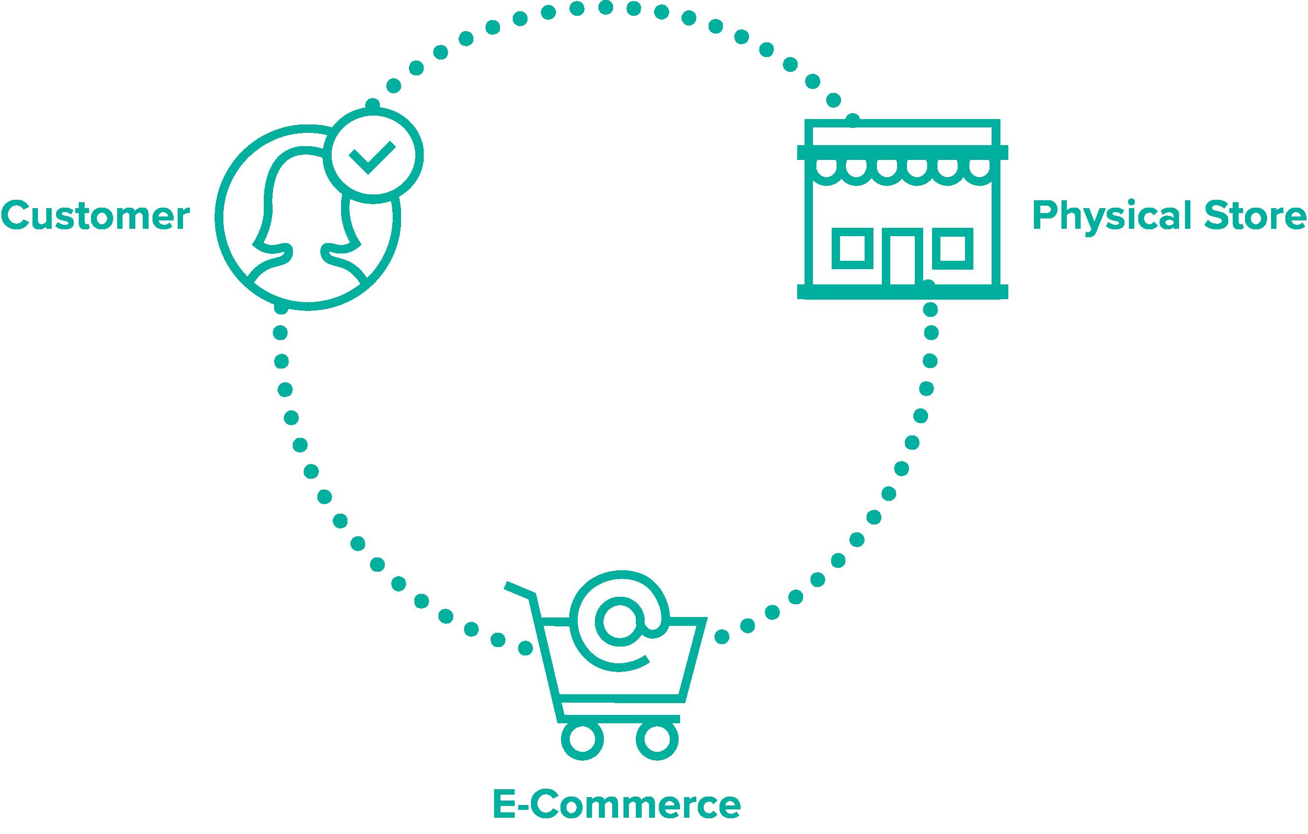 Customer eComm Store-1