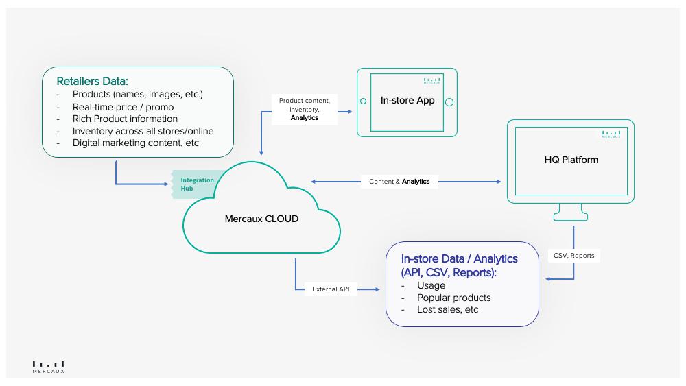 Mercaux Analytics - Overview