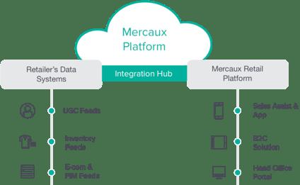 Mercaux_platform