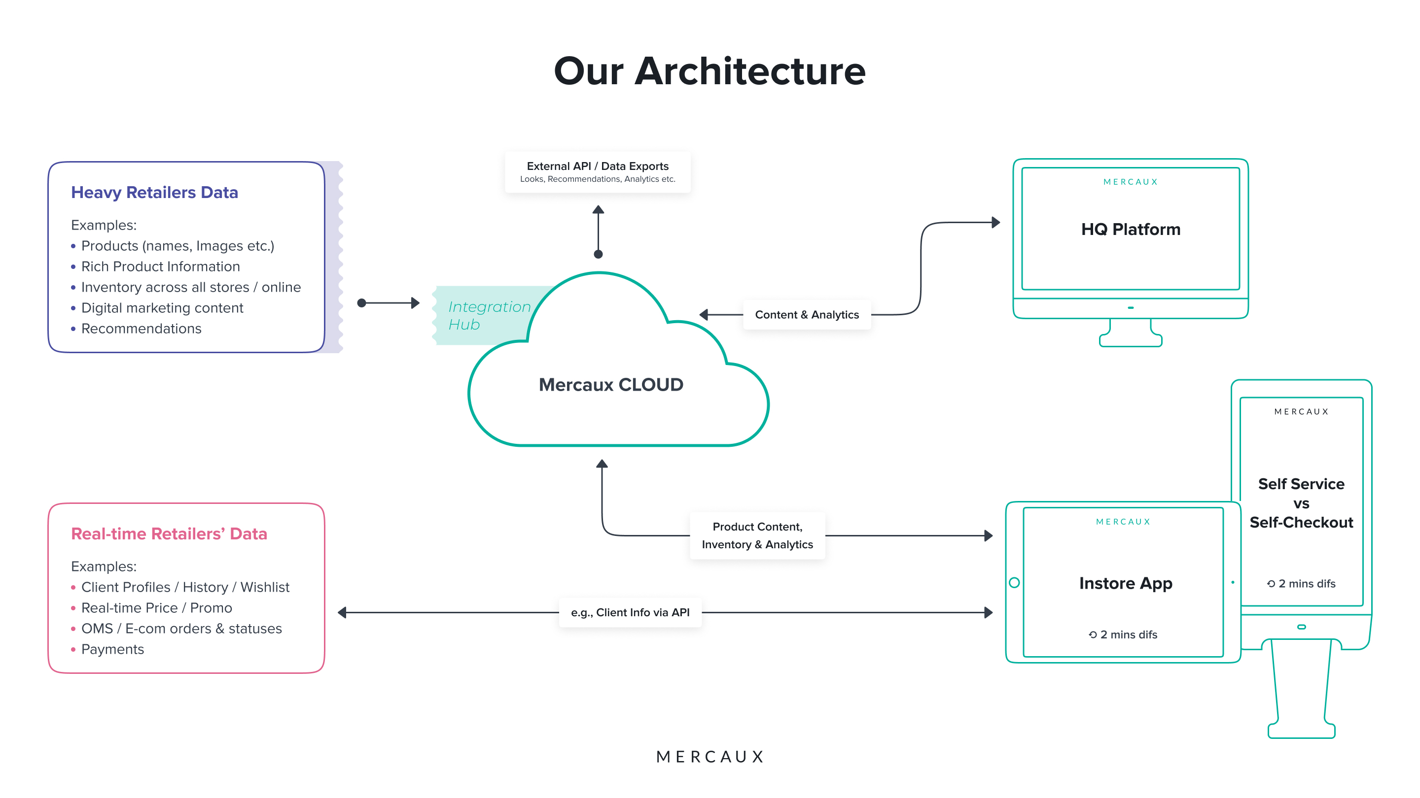 our-architecture